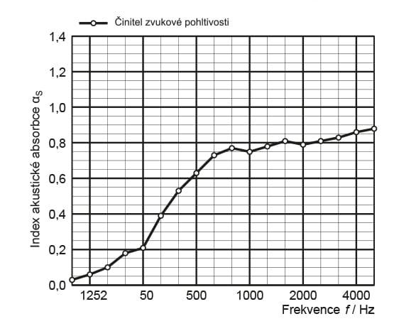akustická záclona graf